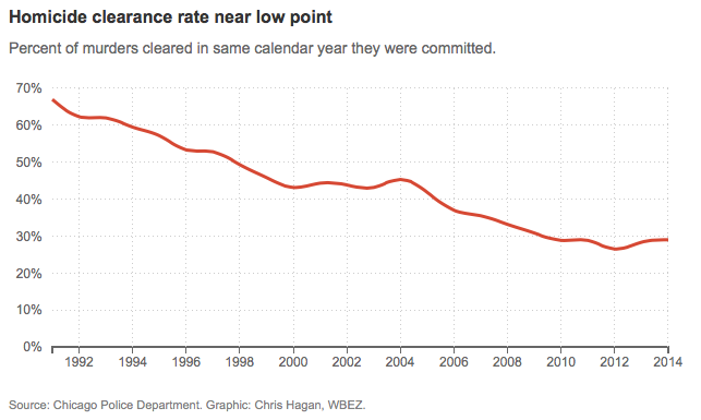 Homicide-Clearance-Rate-Chicago-2