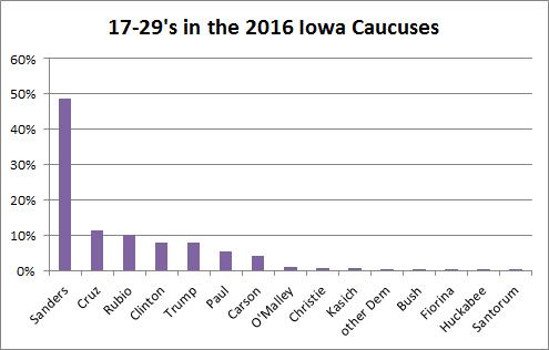 Iowa 2016