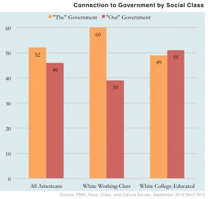PRRI-2012-White-Working-Class_connection-to-govt-by-social-class