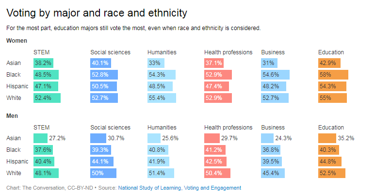 differences in voting by major « Peter Levine