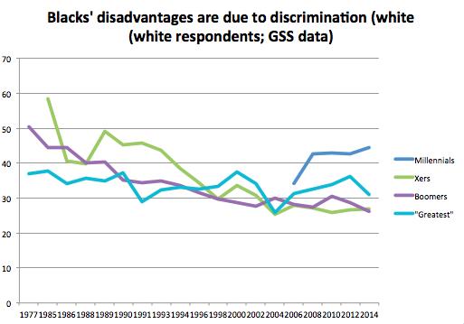 GSS racial discrimination