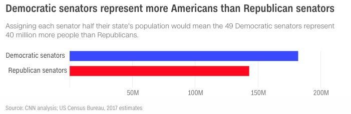 2020 will also be tough for Senate Democrats « Peter Levine