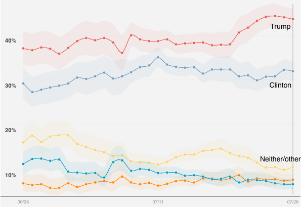Presidential Candidate Preference for Whites with Family Income <75K (Reuters)