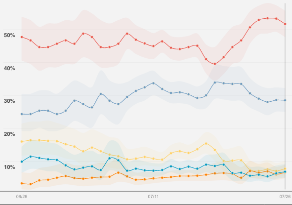 Presidential Candidate Preference, White Men Without College Degrees (Reuters)