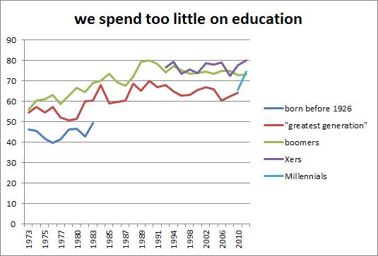 education_trend