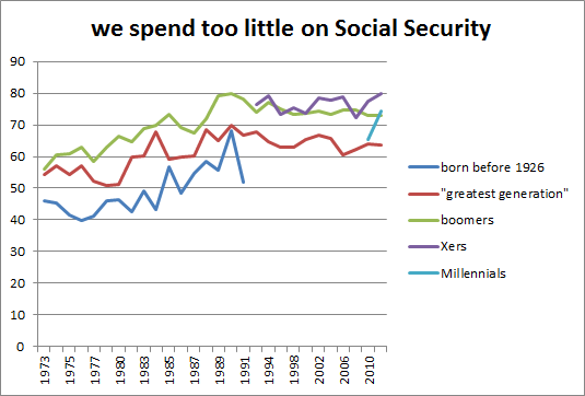 social_security_trend