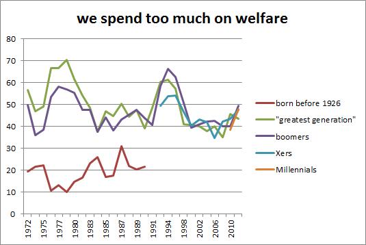 welfare_trend