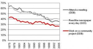 Trends in Civil Society